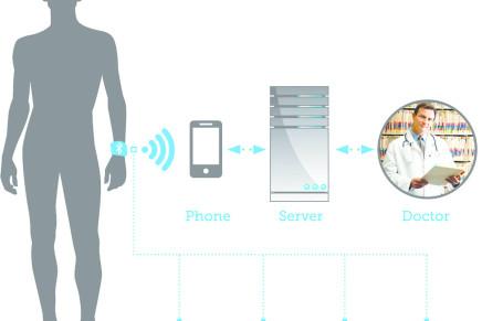 Il futuro negli indossabili Bluetooth Smart