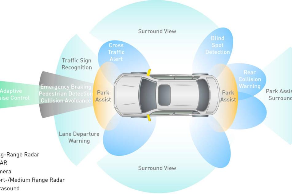 Più sicurezza in auto eliminando i punti ciechi