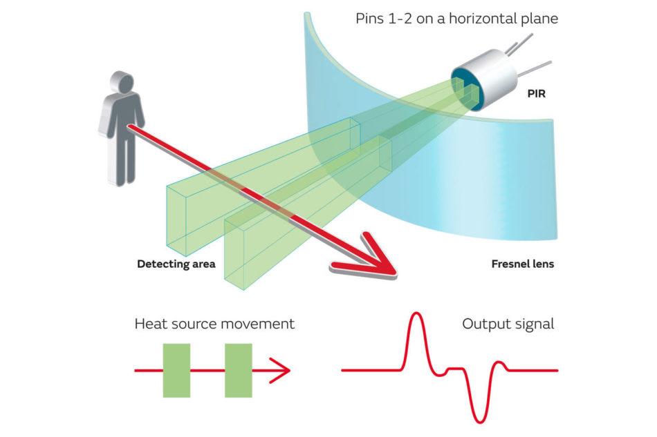 Sensori piroelettrici a infrarossi per la sicurezza