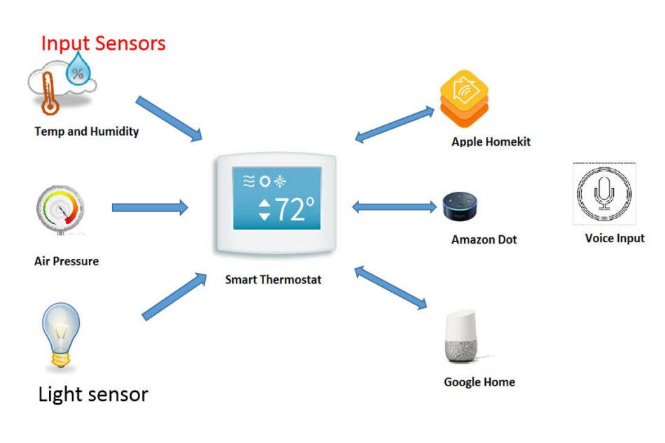 Trasformare un termostato in un dispositivo smart