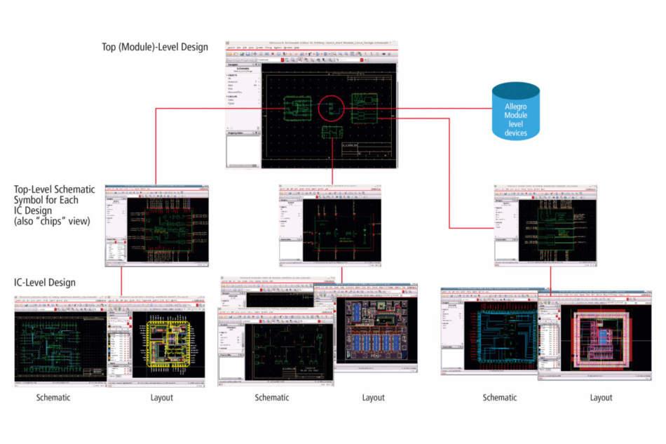 Progettare a livello di sistema