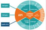 Wibu-System: un nuovo approccio per CodeMeter Embedded