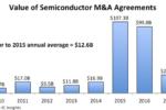 Le acquisizioni nei semiconduttori rallentano nel 2017