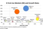 Automotive e IoT trainano la crescita degli IC