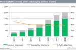 Mezzo miliardo di dispositivi alimentati wireless