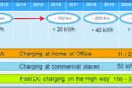 La tecnologia SiC accellera la diffusione dei veicoli elettrici