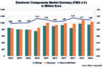 Crescita stabile per la distribuzione tedesca di componenti