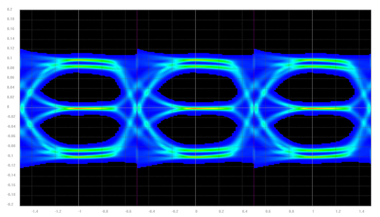 Eye density plot after 15m of automotive cabling