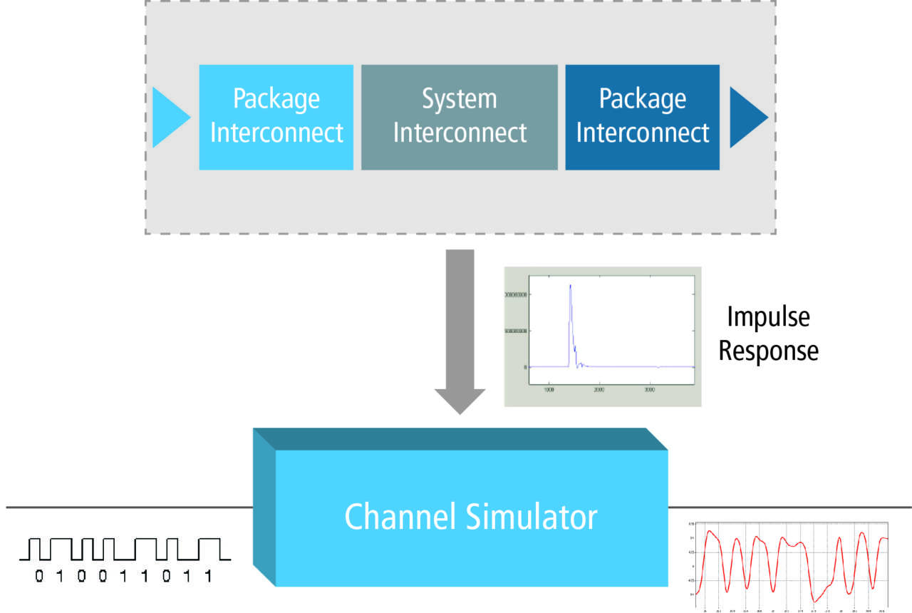 Channel simulation process