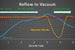 A New Alpha Product for Vacuum Soldering Applications