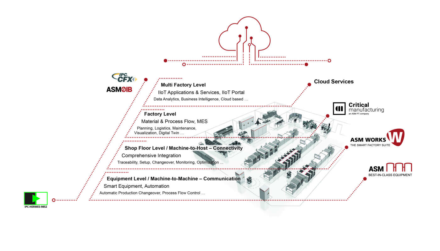 La completa automazione può essere ottenuta solo con interfacce aperte che consentono lo scambio di dati tra i vari sistemi e l'intera azienda