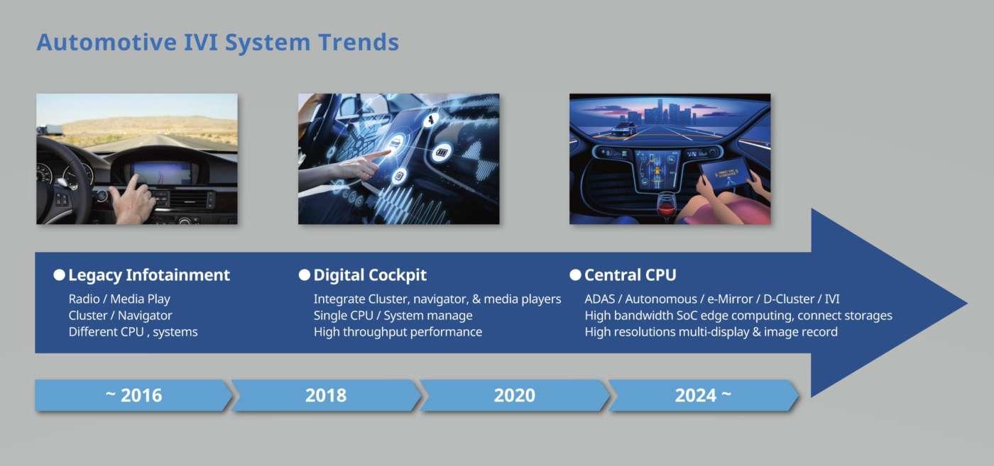 Evoluzione dei sistemi IVI utilizzati nel settore automotive