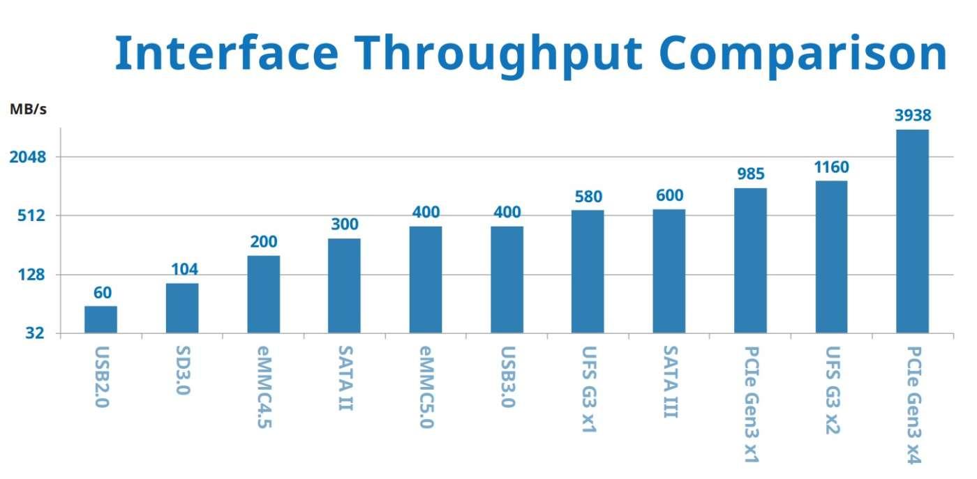 Un'interfaccia a due canali UFS garantisce un sensibile miglioramento in termini di throughput rispetto a quanto previsto dalle specifiche di un'interfaccia legacy MMC5.x