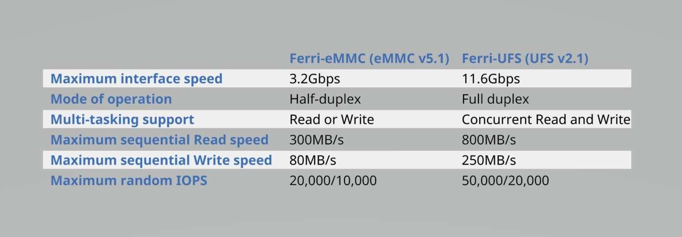 I prodotti Ferri-UFS di Silicon Motion garantiscono un data throughput decisamente superiore (di un fattore superiore a 3) rispetto ai dispositivi Ferri-eMM