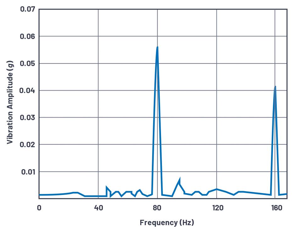 Figura 4. Anomalie dell'anello esterno del cuscinetto misurate mediante l'accelerometro MEMS ADXL001