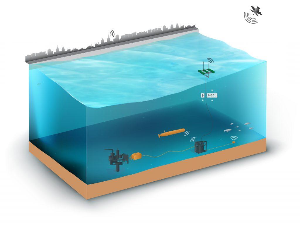 Figura 2 – Il design SeaRAY rende possibili comunicazioni di dati remote e autonome inviando informazioni dall'oceano al cloud. L'utilizzo di reti cellulari e comunicazioni satellitari per passare i dati in tempo real