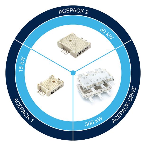 Fig.3 – I tre moduli ACEPACK di STMicroelectronics soddisfano un'apia gamma di potenza (da 15 a 300 KW), soddisfacendo i requisiti di flessibilità e di compattezza tipici dei sistemi embedded per le applicazioni di elettronica di potenza (Fonte: STMicroelectronics).