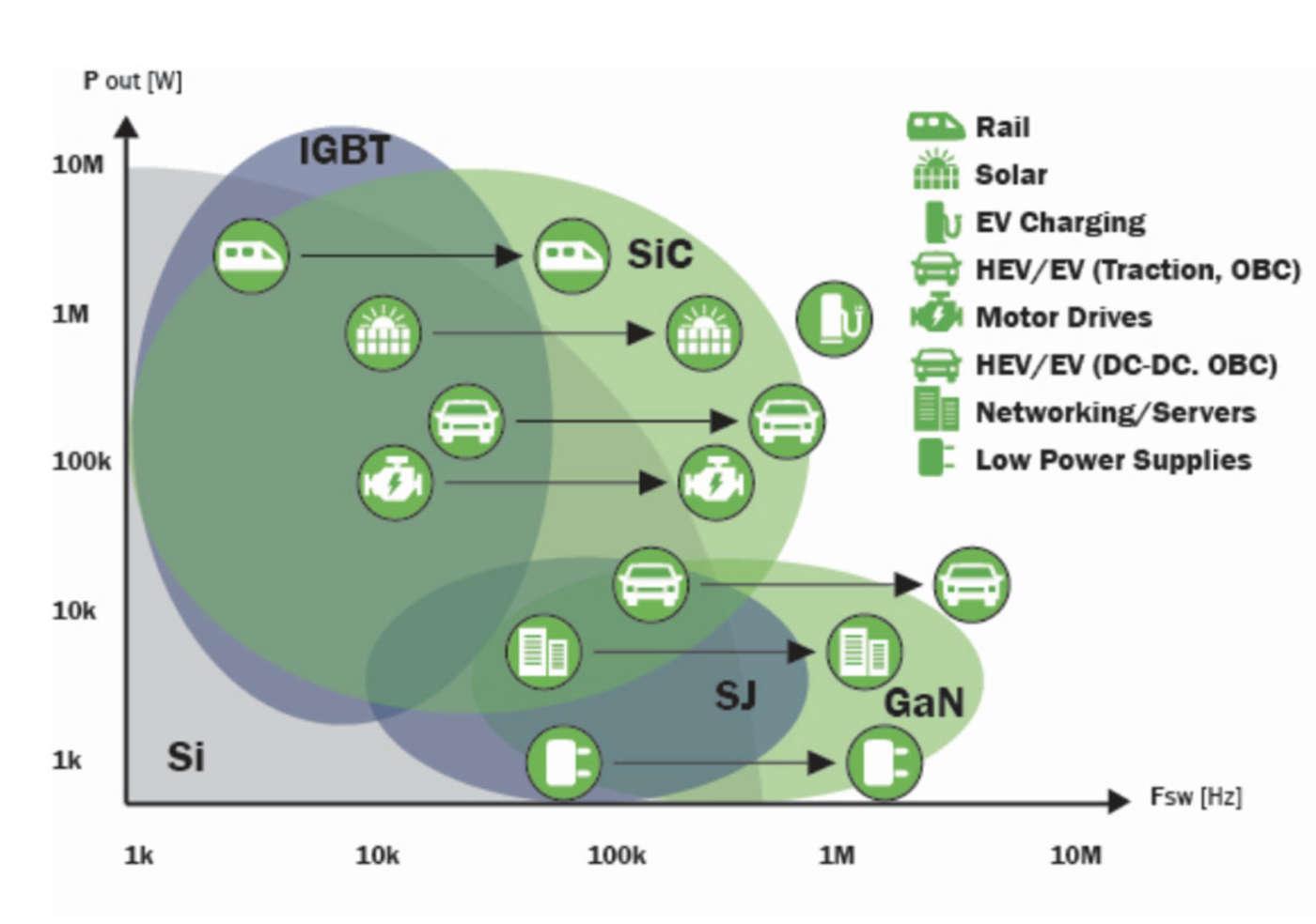 Rapporto tra potenza e frequenza di commutazione tra le varie soluzioni tecnologiche per le principali applicazioni di elettronica di potenza (Fonte: ON Semiconductor).