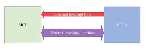 Figura 1 – Schema generico di un coprocessore (MCU + FPGA). (Immagine per gentile concessione di CEPD)