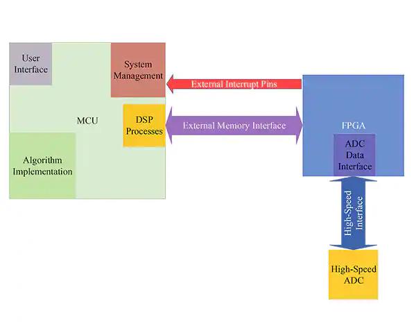 Figura 2 – Architettura - elaborazione di segnali digitali con il microcontroller. (Immagine per gentile concessione di CEPD)