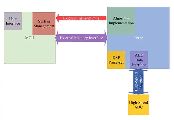 Figura 3 – Architettura - gestione del sistema con il microcontroller. (Immagine per gentile concessione di CEPD)
