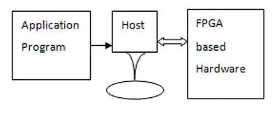 Figura 4 – Programma applicativo, processore host e hardware basato su FPGA - usato nell'esempio delle comunicazioni satellitari
