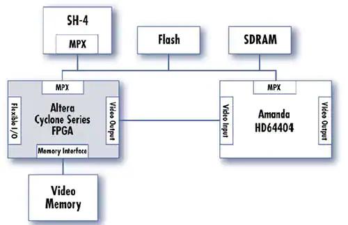 Figura 5 – Esempio di un'architettura di coprocessore FPGA per infotainment 1