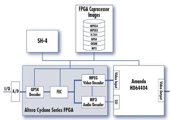 Figura 6 – Esempio di un'architettura di coprocessore FPGA per infotainment 2