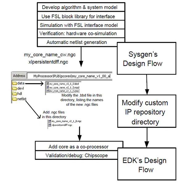 Figura 7 – Flusso di progettazione dell'implementazione