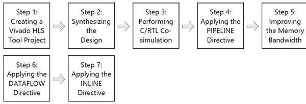 Figura 8 – Flusso di progettazione con Vivado HLS di Xilinx