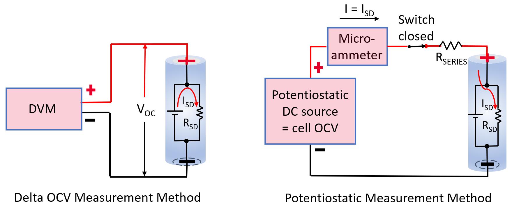 Figura 1 – Metodi di misurazione dell'autoscarica