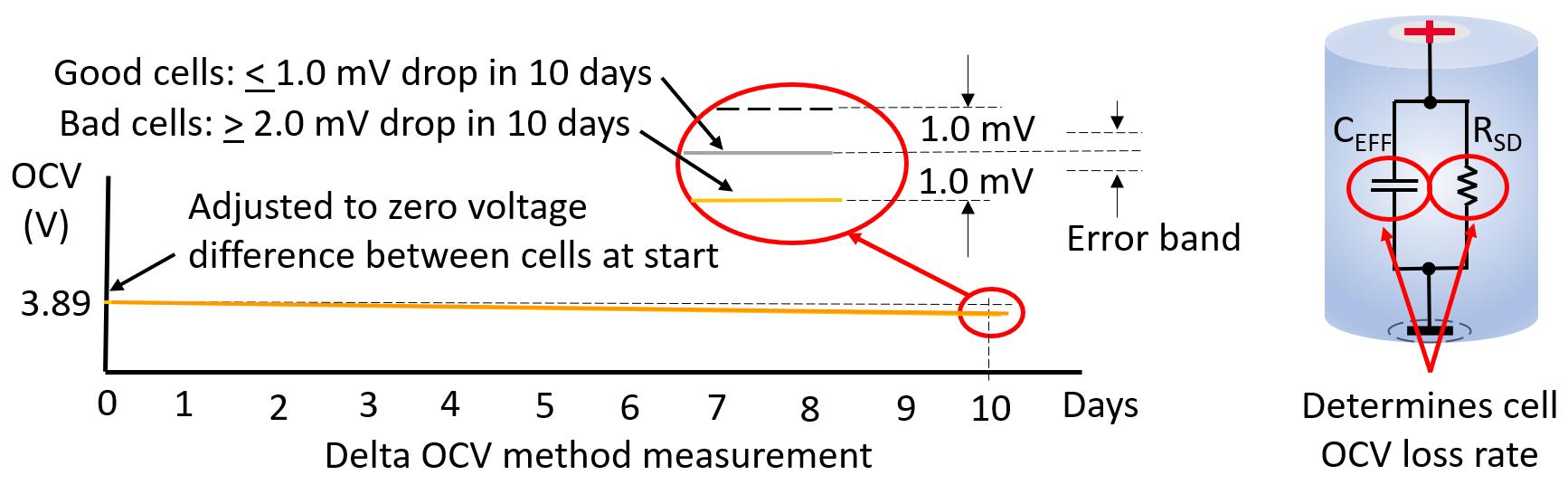 Figura 2 – Cosa determina il tempo di test con il metodo delta OCV.