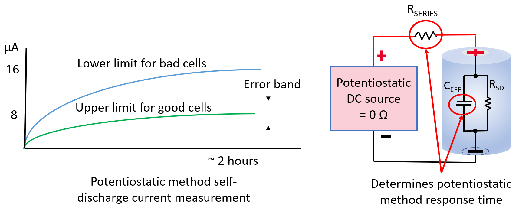 Figura 3 – Cosa determina il tempo di test nel metodo potenziostatico.