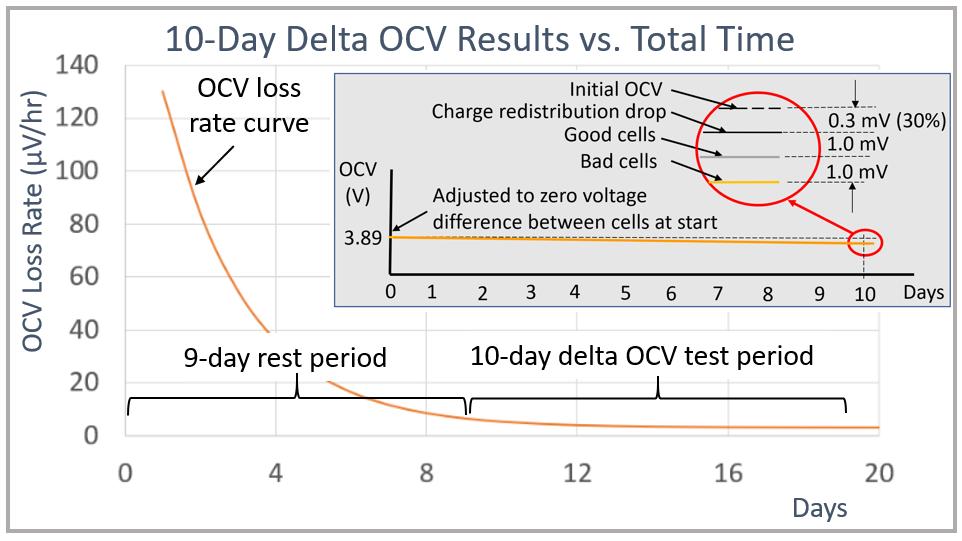 Figura 4 – Impatto della ricarica sulle misurazioni con il metodo Delta OCV